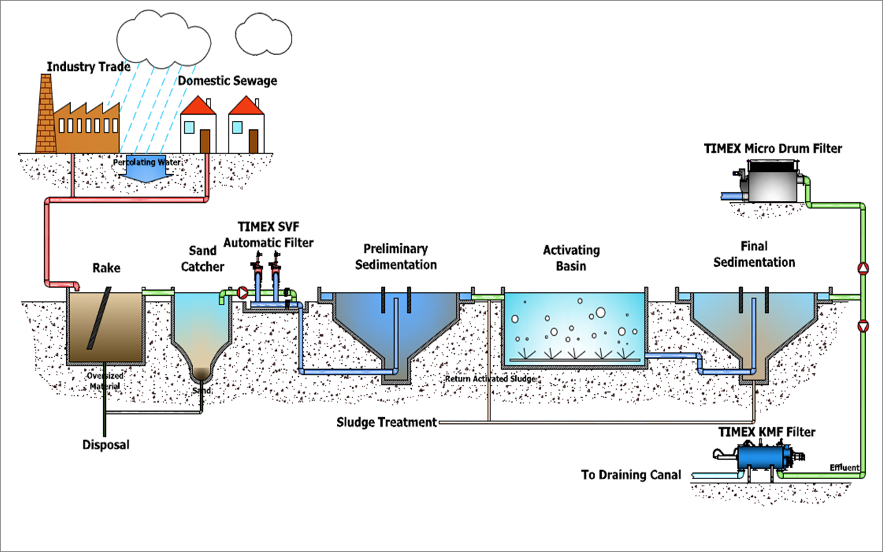 a research on the use of bioremediation of bacteria for aquaculture waste